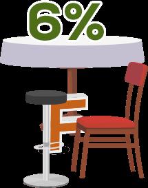 Furniture Size 6%